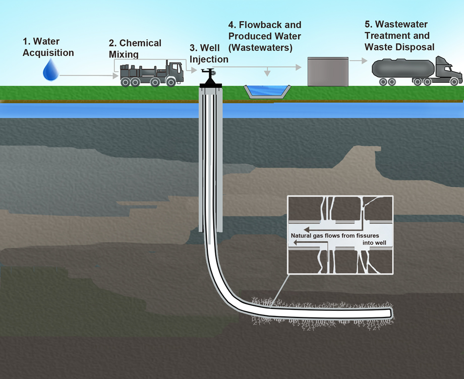 Fracking wells drill down one to two miles vertically before turning 90 degrees and drilling for a mile more. The water, sand and chemical high-pressure mixture is then pumped into the shale rock, causing the rock to release oil and natural gas.